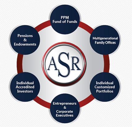 ASR-InvestmentSources